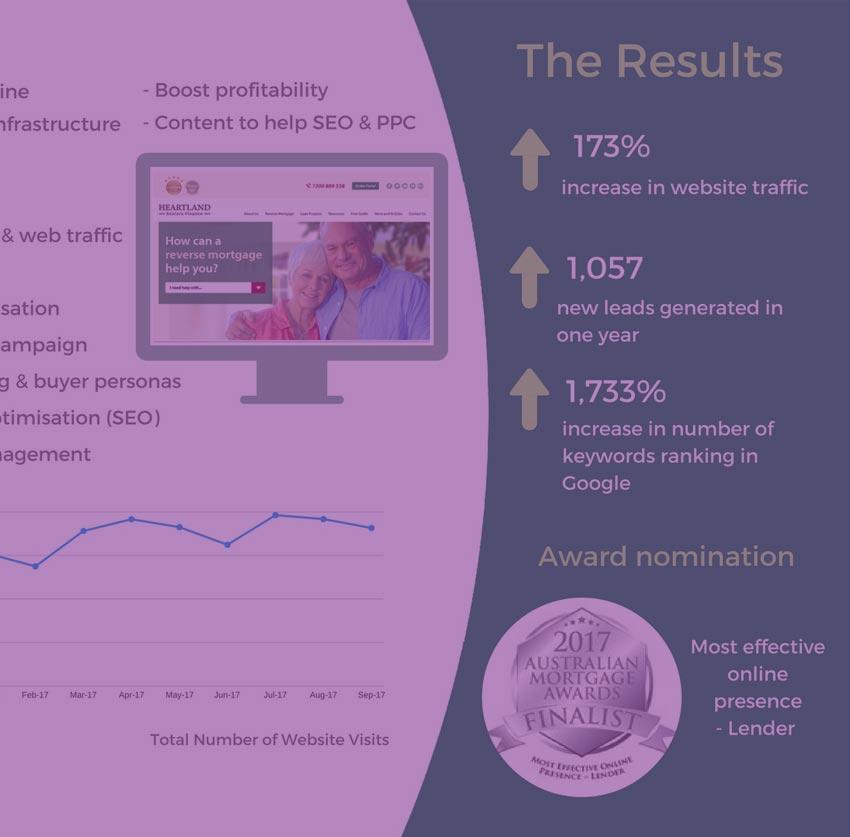 Case Study Snackbrands Australia: Best Digital Marketing Case Study Australia: Example
