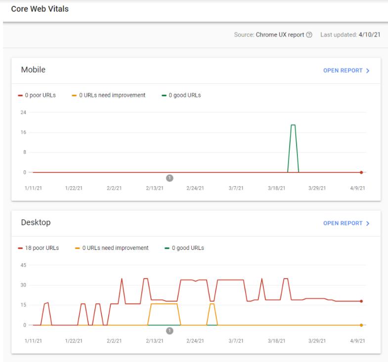 Google Algorithm Update 2021: How Core Web Vitals Affect Australian Websites core web vitals 3 2 » October 25, 2021