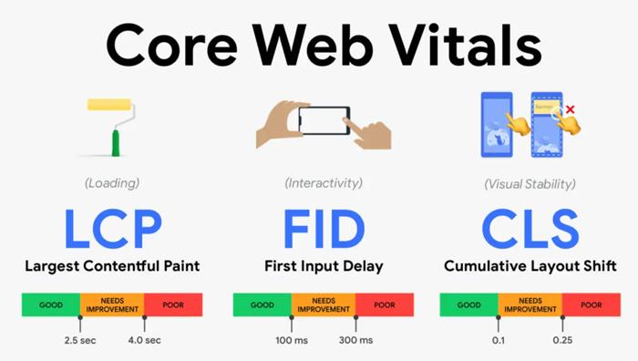 core web vitals key metrics