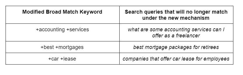 Don't Panic! Google Ads removes Modified Broad Match keywords 3 4 » September 28, 2021